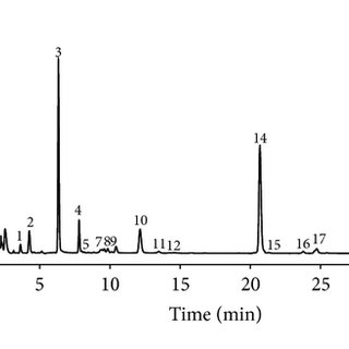 HPLC analysis of the DEEMM derivatives of GCA, BCA, and