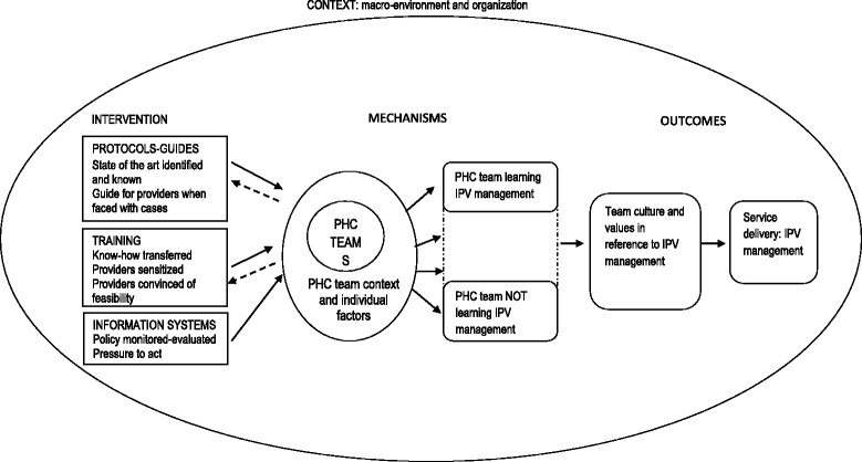 Conceptual framework for analysing the process of team