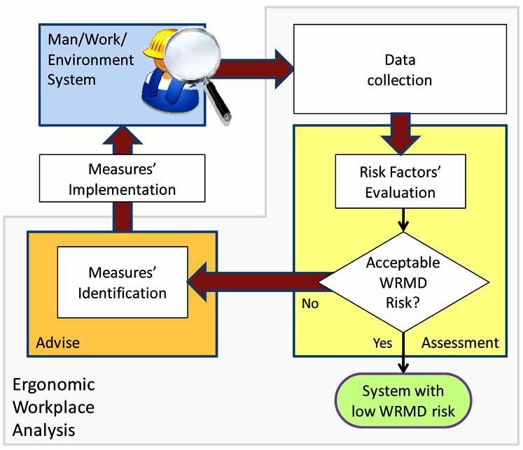 ergonomic workstation diagram wiring for bathroom fan risk analysis download scientific