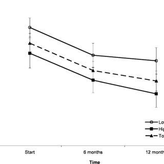 (PDF) Effectiveness of a Novel Community-Based Early