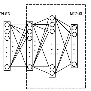 2: Adaptive network for calculating translation invariant