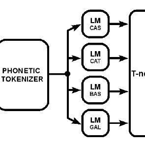 (PDF) The L2F Language Verification Systems For ALBAYZIN