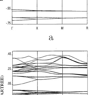 Total energy of 216 Si atom nanocrystal core as a function