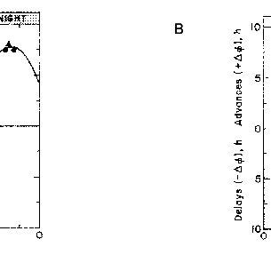 (PDF) Oscillator control of cell division in Euglena