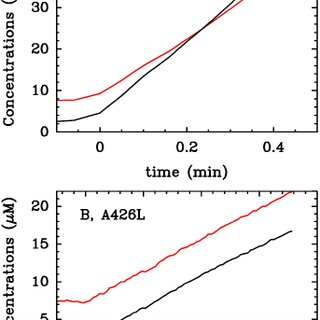 Isotope exchange assay of the WT enzyme (panel A) and the