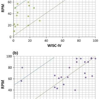 (PDF) Does WISC-IV Underestimate the Intelligence of