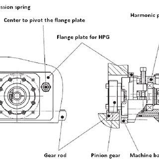 (PDF) Application of Harmonic Drive Gears in Machine Tools