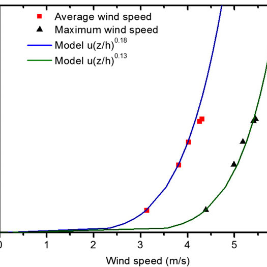 Wind profile power law fitment for annual wind speed