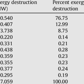 (PDF) Energy and exergy analysis of a steam power plant in