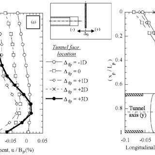 (PDF) Three‐dimensional finite element analysis of the