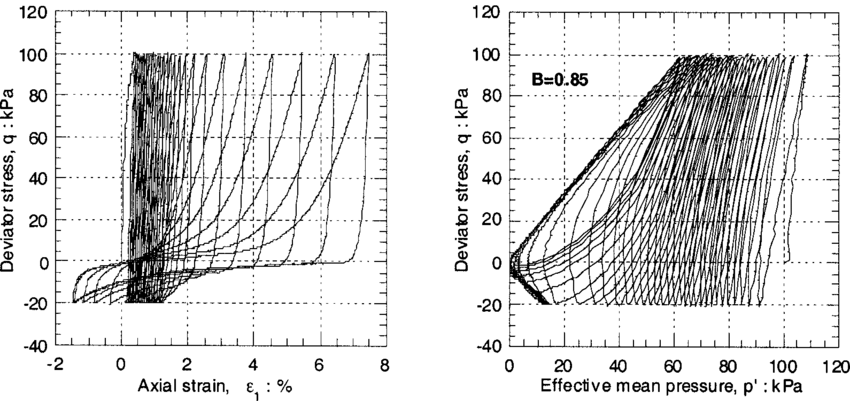 Undrained cyclic test on Hostun-RF sand performed at B = 0