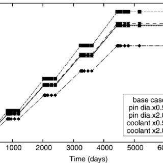(PDF) Simple formula to evaluate helium production amount
