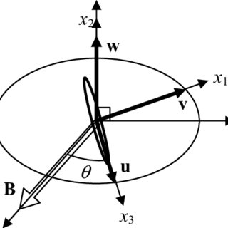 Cylindrical coordinates for the 2-dimensional magnetic