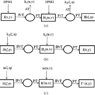 (PDF) Collision in Fresnel domain asymmetric cryptosystem