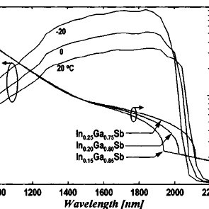 PD structure. The coupling from the Si photonic waveguide