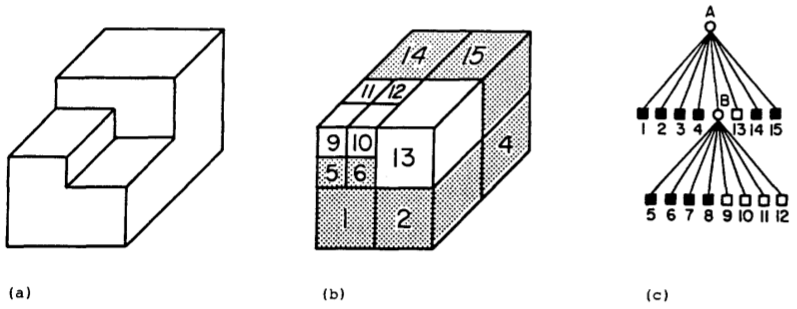 a) 3D object, b) octree block decomposition, c) tree