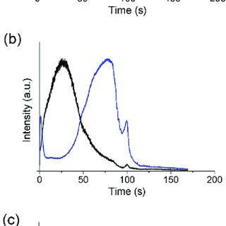The hysteresis loops at 2000 nm of VO2-SiO2 composite