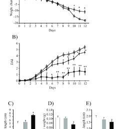 general evaluation of colitis a body weight change b disease download scientific diagram [ 819 x 1214 Pixel ]