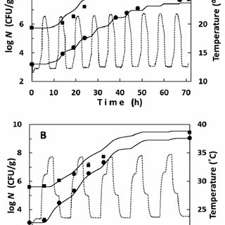 (PDF) The Growth Kinetics of Salmonella Enteritidis in Raw