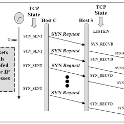Tcp Three Way Handshake Diagram Ezgo Wiring Golf Cart 3 Process Download Scientific
