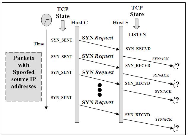 tcp three way handshake diagram er for library 3 process download scientific