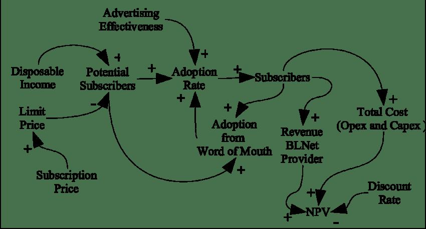 Causal loop diagram of BLNet service The Bass diffusion
