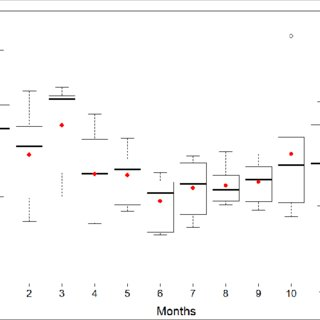 (PDF) Data analysis of noise complaints in Región
