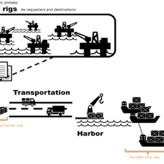 Macro Flow Process for Offshore Oil & Gas Logistics