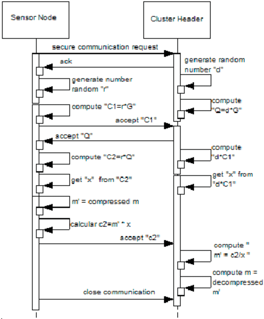 hight resolution of sequence diagram of the encryption and decryption process