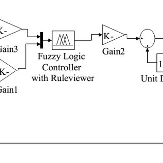 (PDF) Application of Fuzzy Logic to the Speed Control of