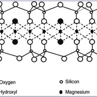 (PDF) Sorption behavior of cesium, cobalt and europium