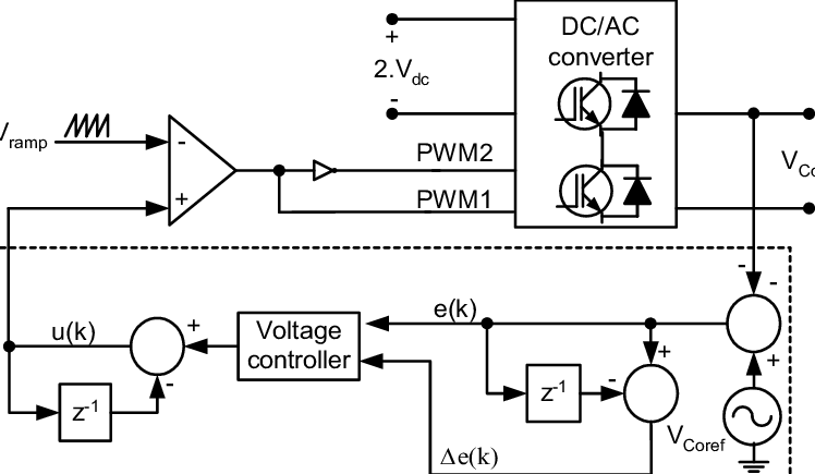 Block diagram of voltage-mode control method for a UPS
