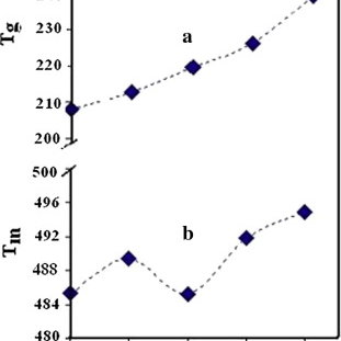 (PDF) Effect of Nd2O3 addition on structure and...