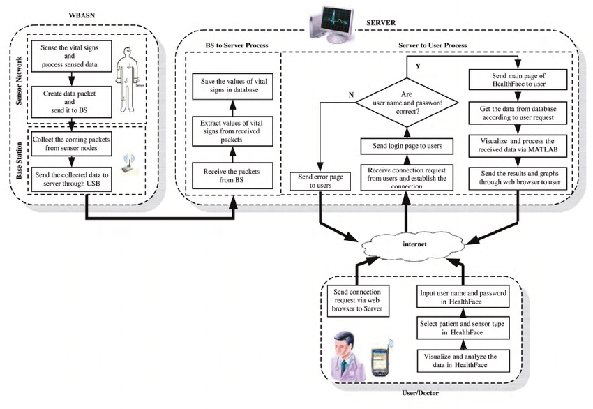 Flowchart of the implemented system architecture for