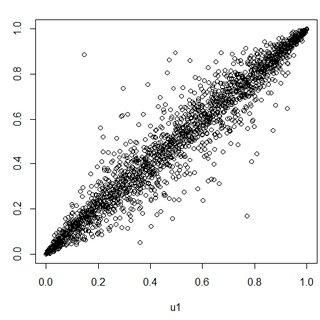 Summary Statistics of Residuals and Ljung-Box Q Statistic