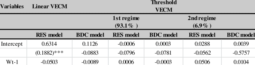 linear and threshold vecm for bureau de change bdc and external reserve res