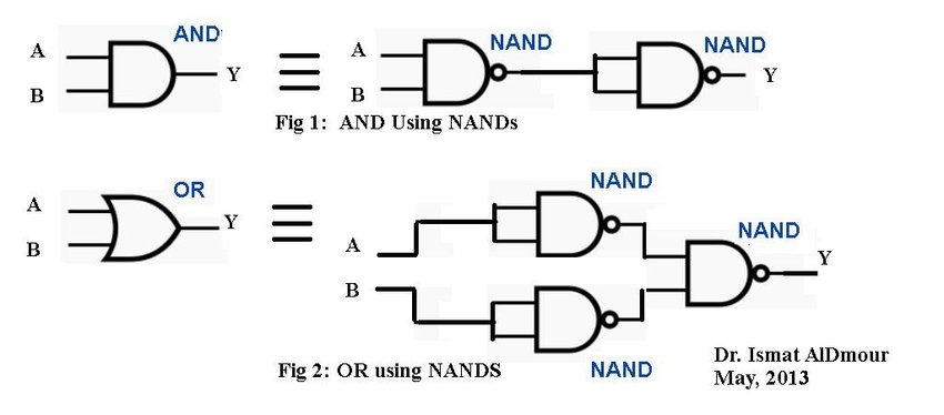 How will you realise a AND gate and a OR gate using a CMOS
