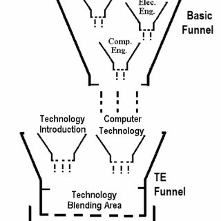 (PDF) A New Computer Engineering Curriculum Based on