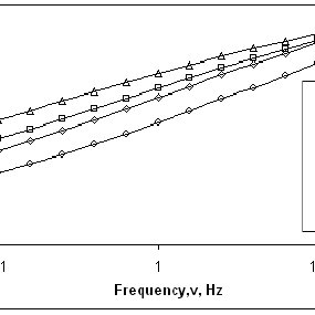 Frequency sweep experiment for foam obtained in the