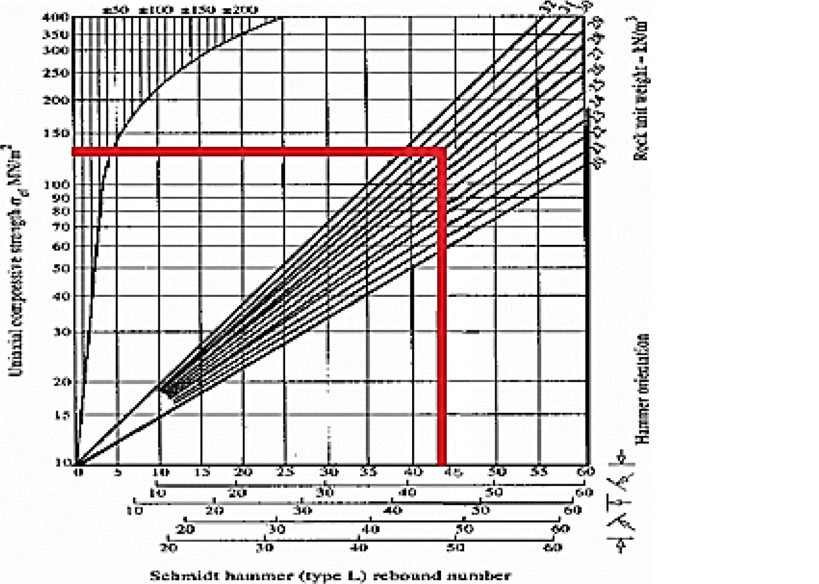 Uniaxial compressive strength and Schmidt hummer rebound