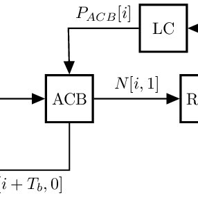 (PDF) A dynamic access class barring method to avoid