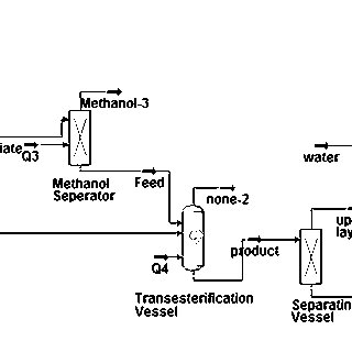 Process Flow Diagram (PFD) of Biodiesel Production Along