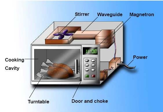 1 basic structure of a microwave oven