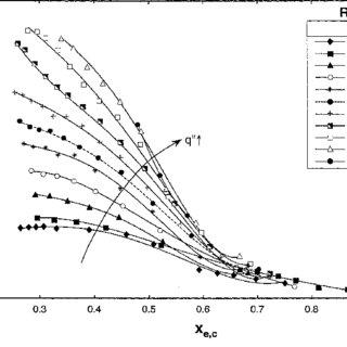 (PDF) Two-phase flow in high-heat-flux micro-channel heat
