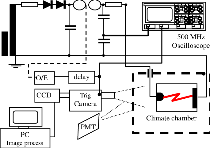 Schematic diagram of the HV circuit and the framing camera
