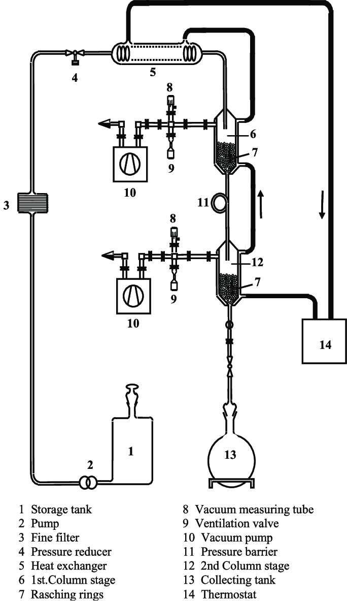 medium resolution of schematic diagram of the fluid processing plant in the second stage a final pressure
