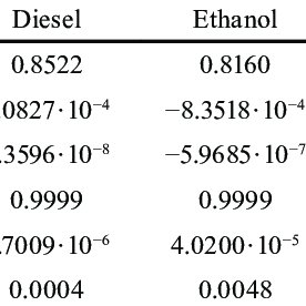 The composition of the stabilized diesel-ethanol-THF