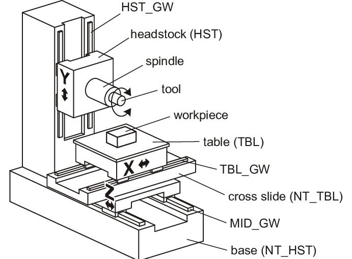 Wiring A Milling Machine
