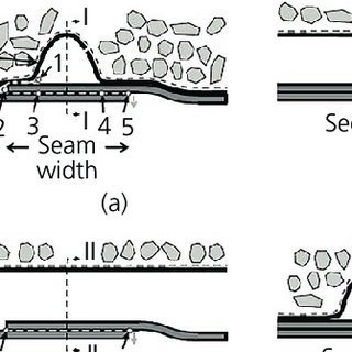 Cross-section showing geomembrane wrinkle and overlapped