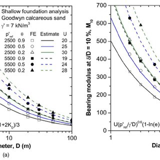 Estimation of the bearing modulus equation for Goodwyn